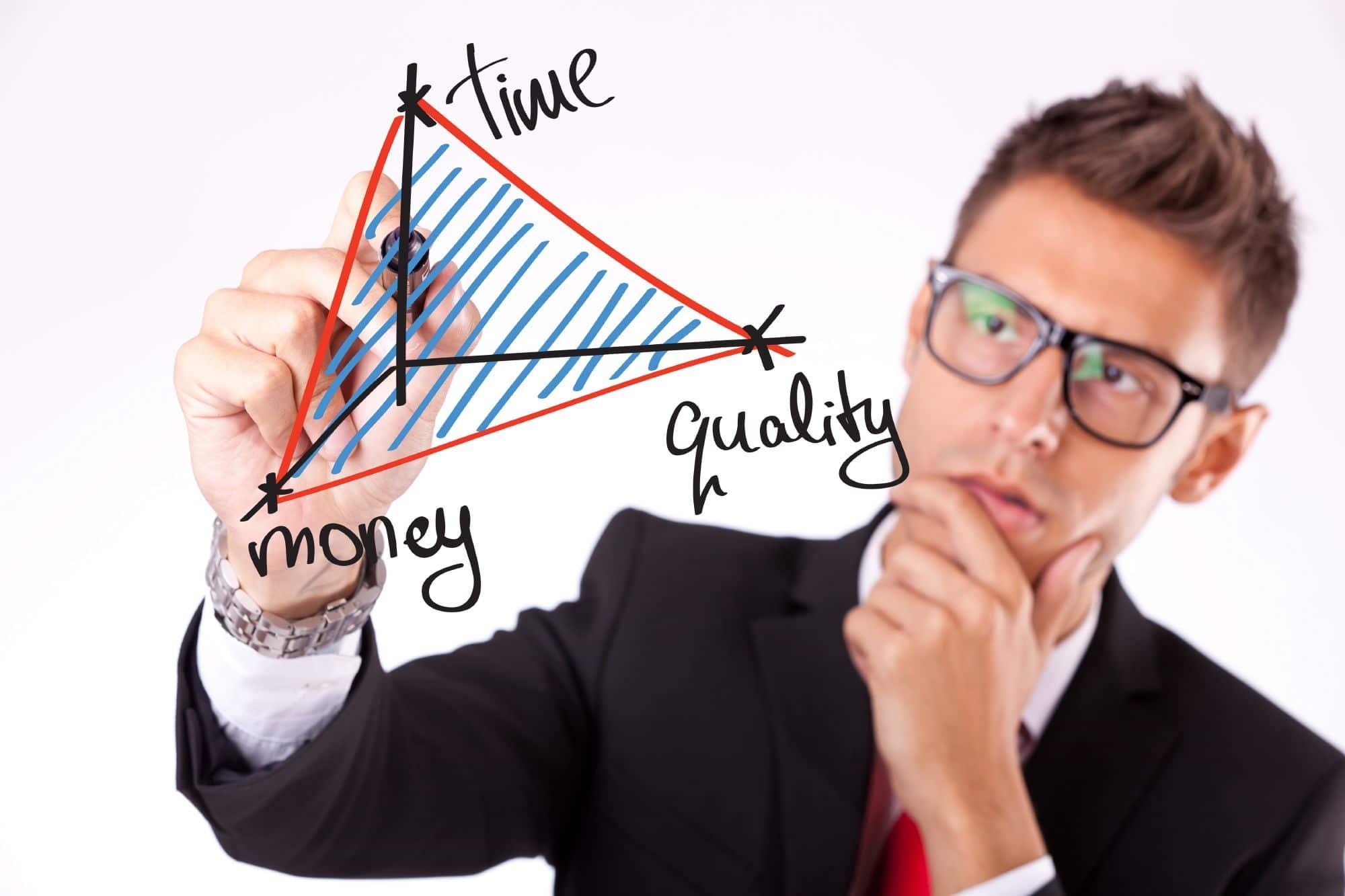 יעילות דו-כיוונית - משולש הזהב: זמן, איכות, כסף
